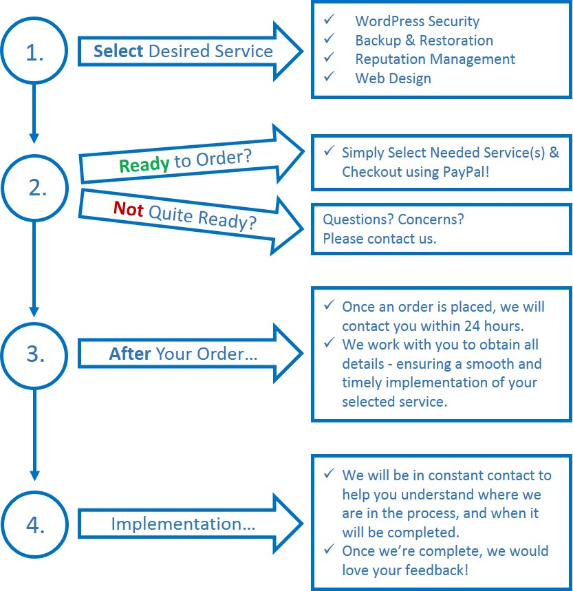 WebGuardz.com Order Flow Diagram